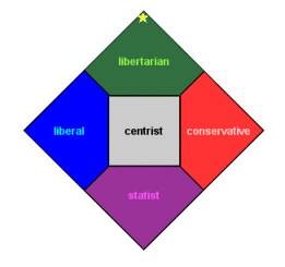 The Nolan Chart