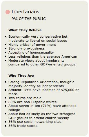 political questionnaires where