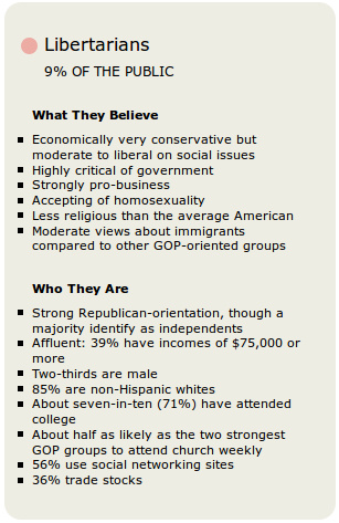 Libertarian Description Pew
