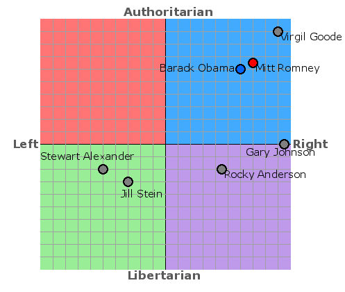 Political Compass Elections 2012