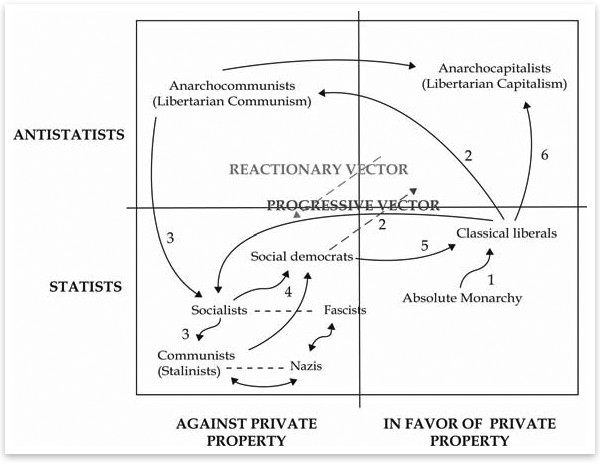 The Political Chart of Jesus Huerta de Soto